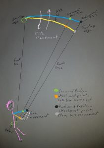 Kite size and bar movement